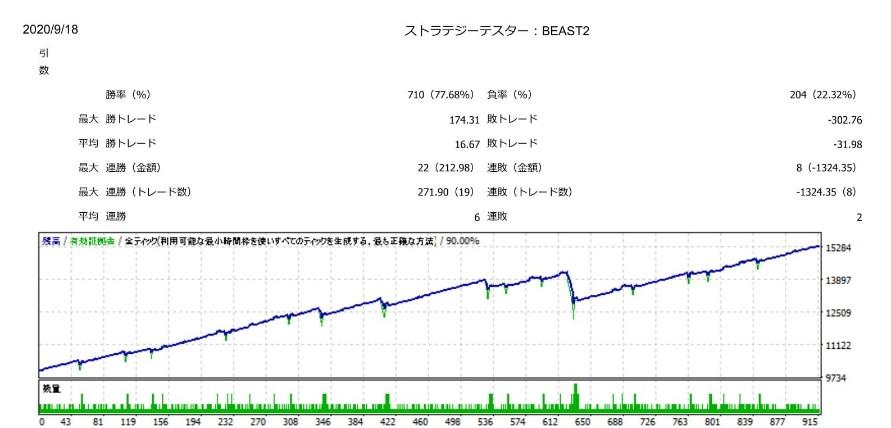 3か月連続月利77%のFXEAの進化版<b>『ビースト2』</b>業界初の新機能追加で初心者でも勝てる!。
