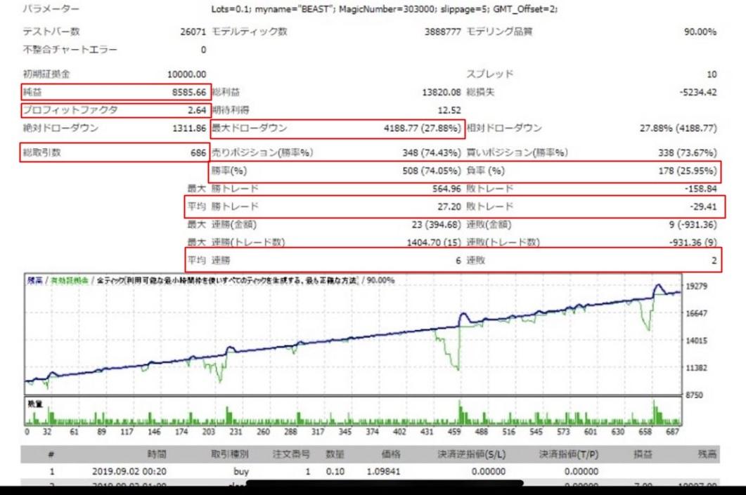 初心者向け FX自動売買EA<b>『Beast(ビースト)』</b>が牙むき出しで月利77%を叩き出した!?