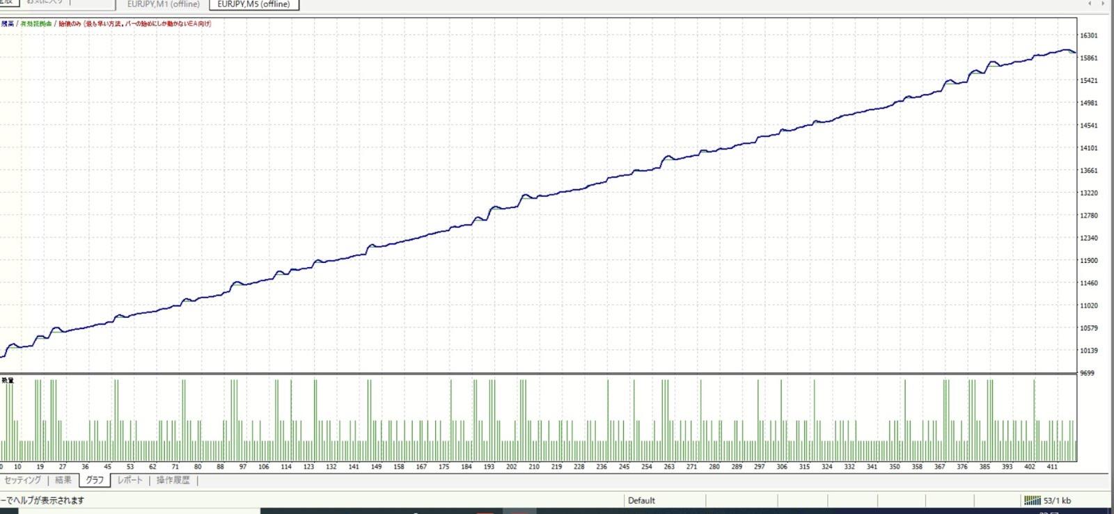 初心者でも安心!月利90%超えの最高水準FXEA<b>『ウルフ2』</b>とは!?証拠実績も公開!