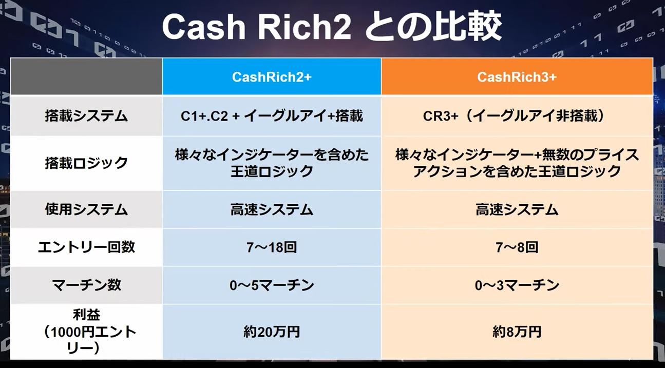【CashRich3+(キャッシュリッチ3+)CashRich2+(キャッシュリッチ2+)】BO自動売買システム(EA)が評判以上の実績!